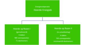 Organogram HoR II